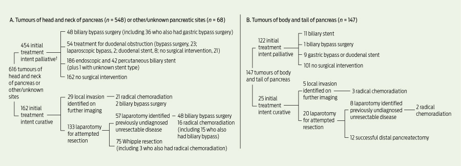 Pancreatic cancer: surgical management and outcomes after 6