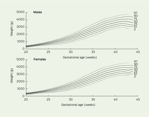 Australian National Birthweight Percentiles By Sex And Gestational