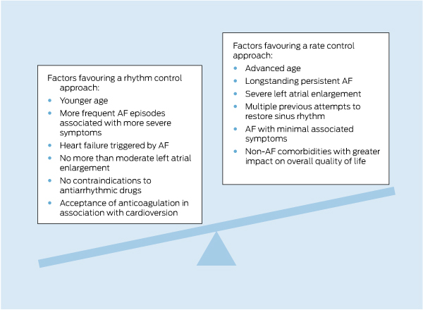 Update on the management of atrial fibrillation   The Medical
