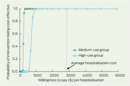 The cost-effectiveness of primary care for Indigenous ...