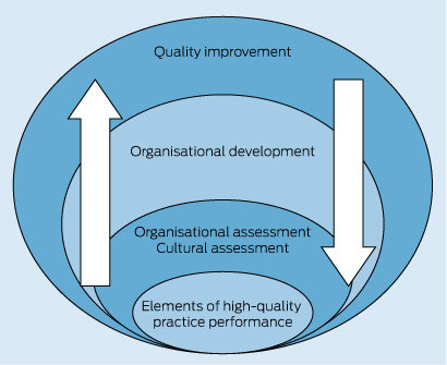Key elements of high-quality practice organisation in ...
