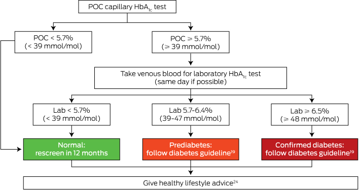 Using Glycated Haemoglobin Testing To Simplify Diabetes