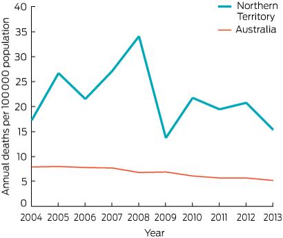 Death Statistics Australia Road Deaths Australia 2013