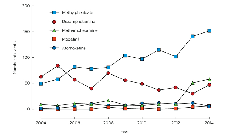 Non Prescription Use Of Ritalin Linked >> Adhd Medication Overdose And Misuse The Nsw Poisons Information