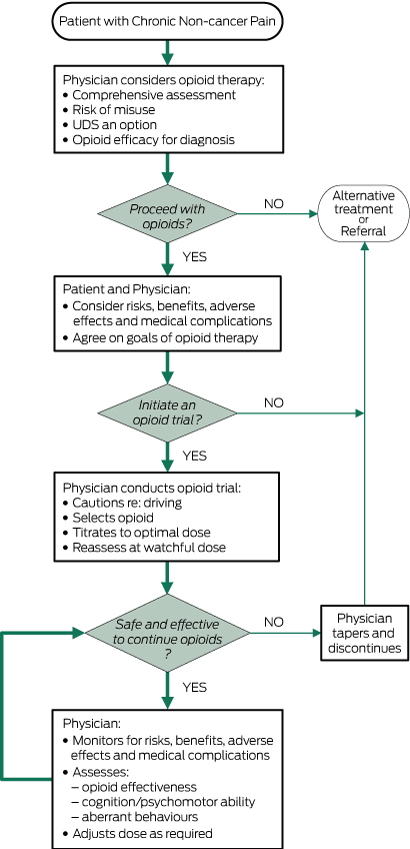 cancer pain assessment diagnosis and management
