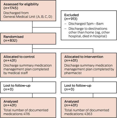 Reducing Medication Errors In Hospital Discharge Summaries A