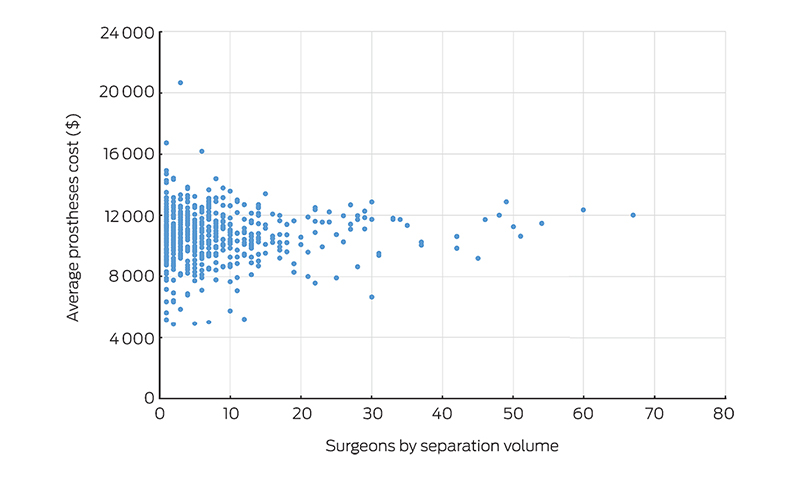 Variation in the costs of surgery: seeking value | The
