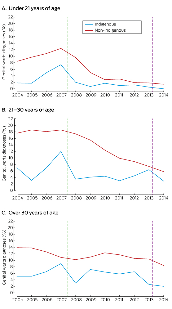 Human Papillomavirus Vaccination And Genital Warts In Young