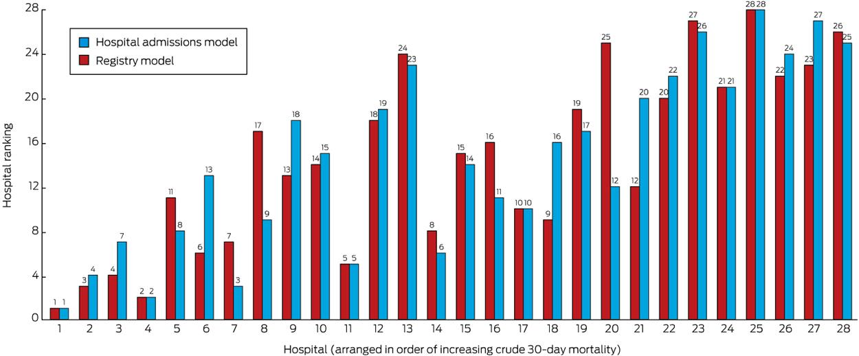 Risk-adjusted hospital mortality rates for stroke: evidence