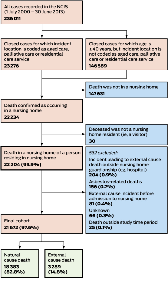 Premature deaths of nursing home residents: an