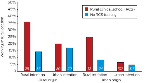 Opting for rural practice: the influence of medical student