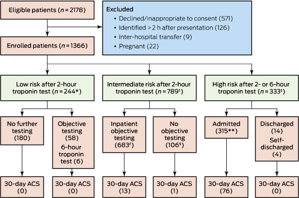 Improved Assessment of Chest pain Trial (IMPACT): assessing