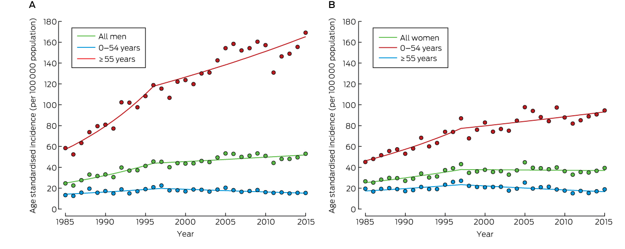 Changing Trends In The Incidence Of Invasive Melanoma In Victoria 1985 2015 The Medical Journal Of Australia