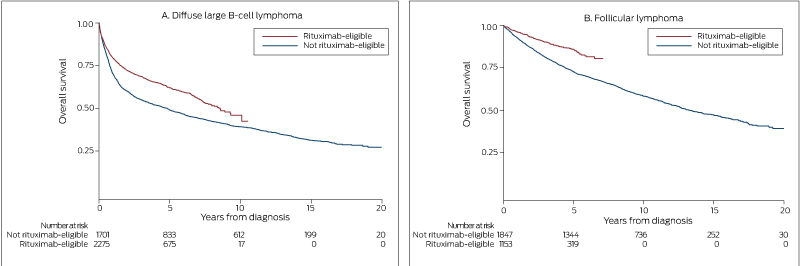 Relative survival of patients with lymphoma in Queensland