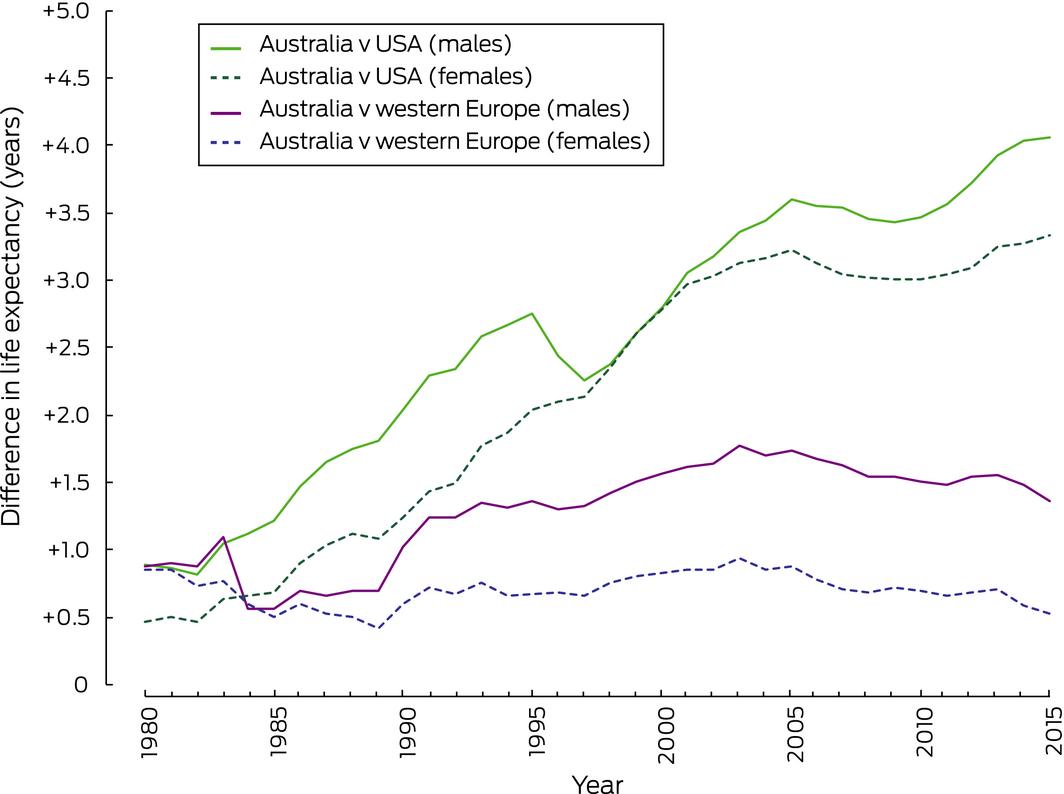 Slower increase in life expectancy in Australia than in