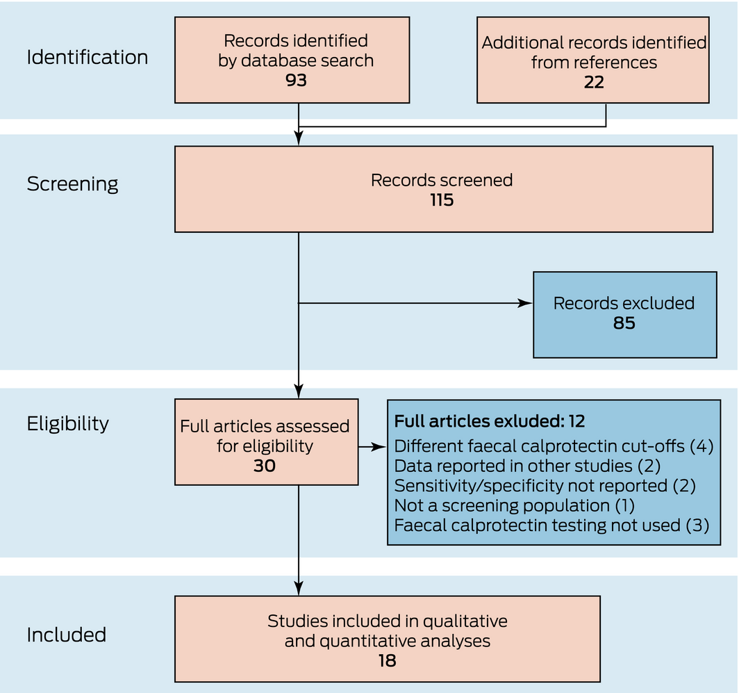 Faecal Calprotectin Testing For Identifying Patients With Organic Gastrointestinal Disease Systematic Review And Meta Analysis The Medical Journal Of Australia